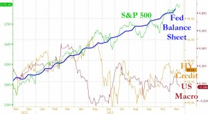 S&P vs Balance sheet